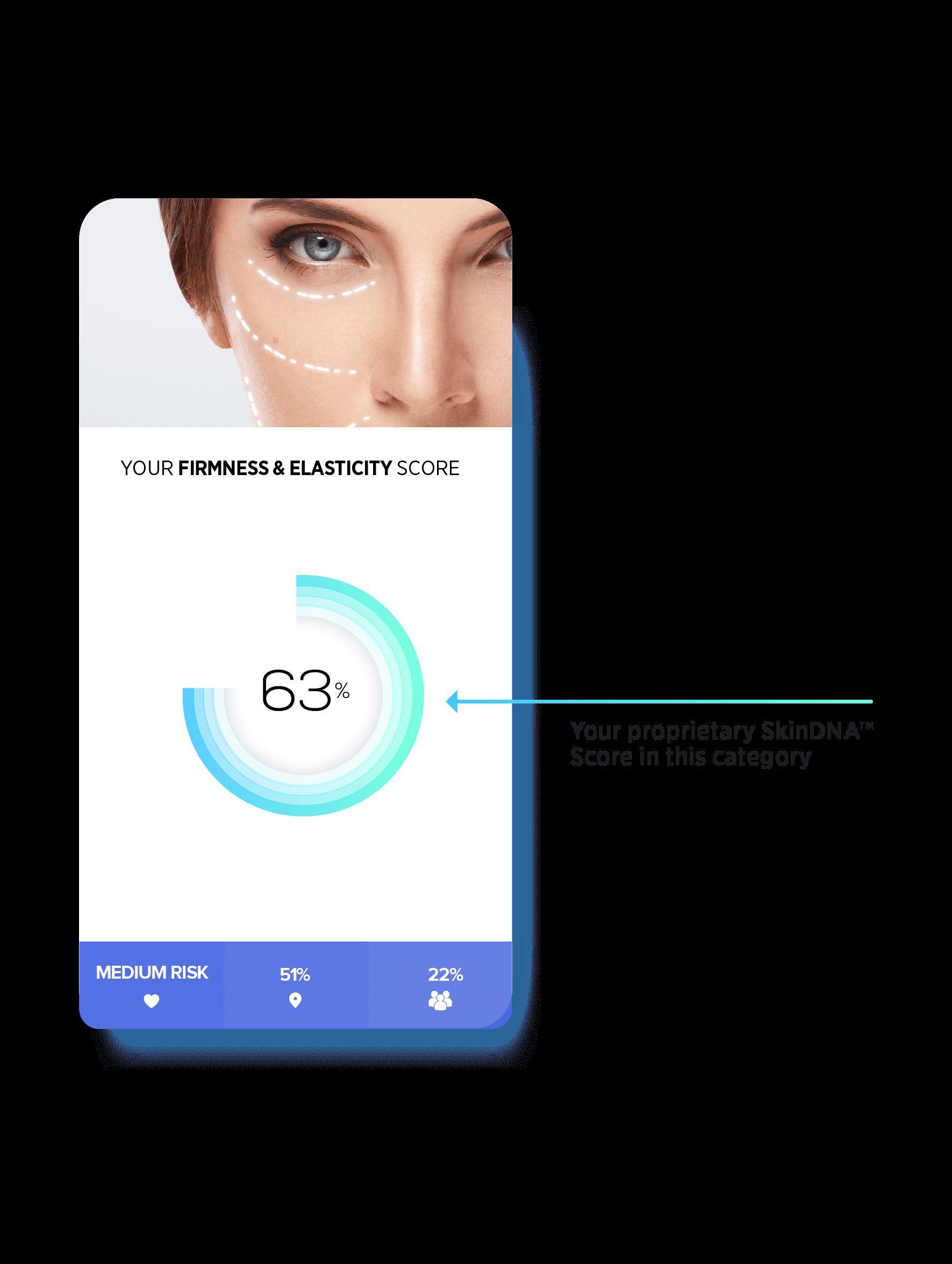 SkinDNA Proprietary score